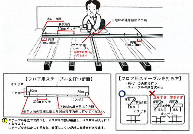 フローリングは必ず釘・接着剤で固定してください。釘はU字ステープルなどがおすすめ。