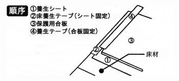養成する場合は、養成シートを使用すること。(弱粘性養成テープを使用)